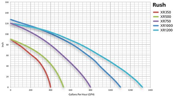 Rush-Series-curves