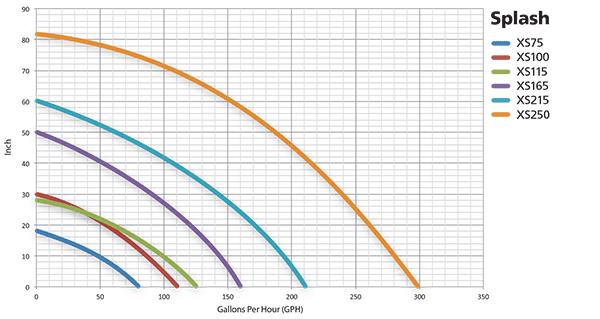 Splash-Series-curves